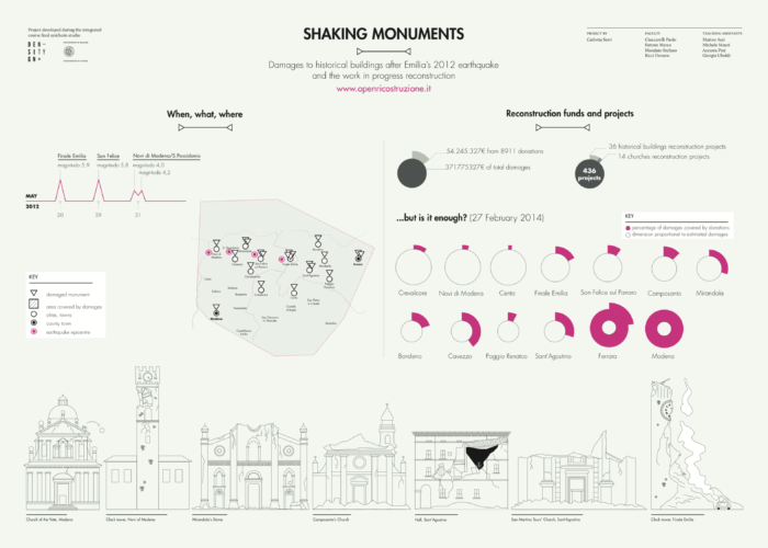 Featured image of the project Shaking Monuments